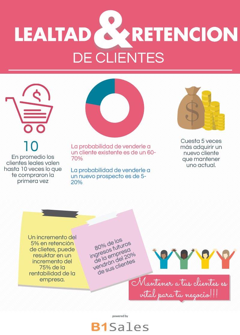 Lealtad en los clientes Infografía
