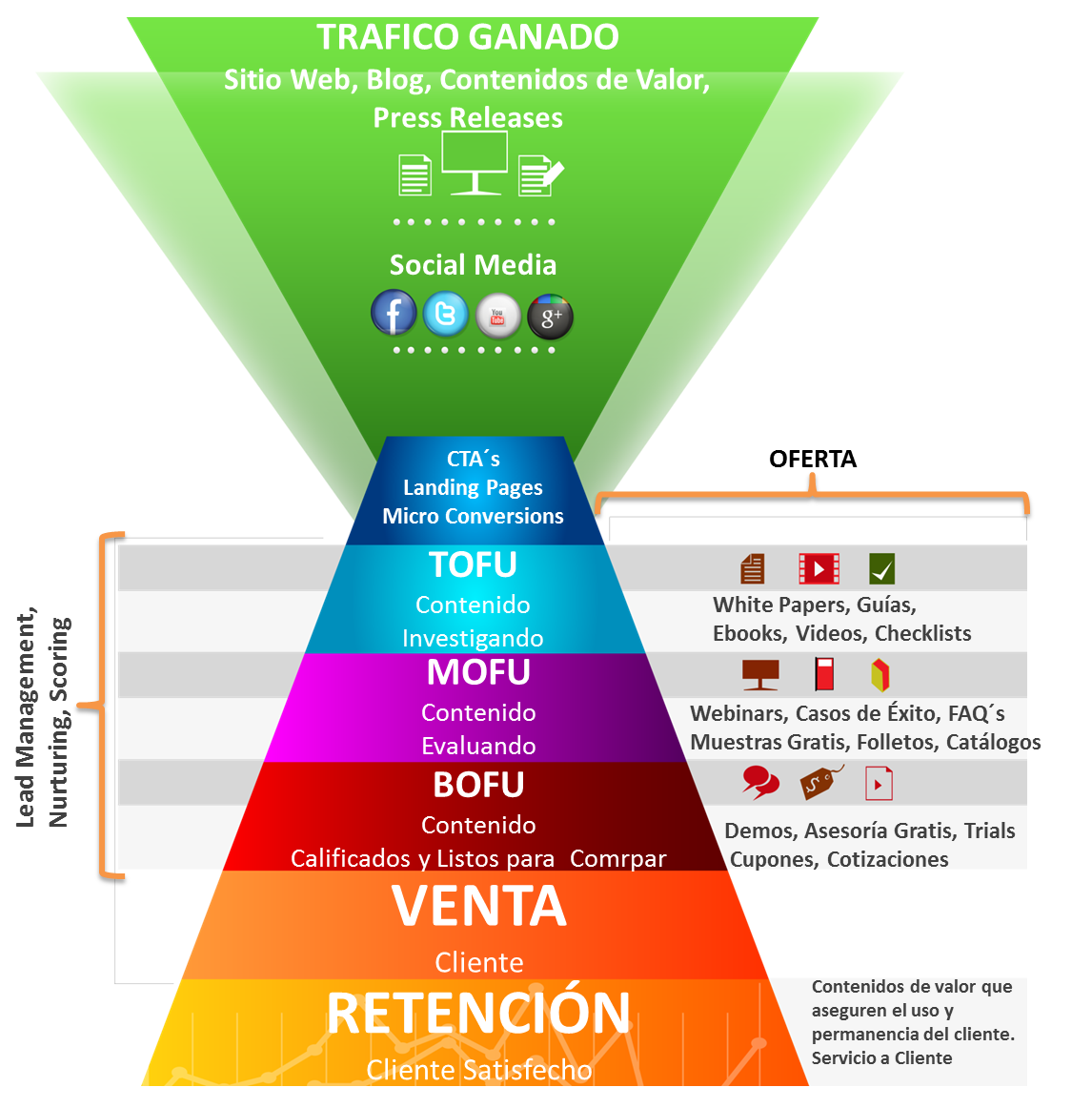 ClickMarketing Inbound Marketing Process